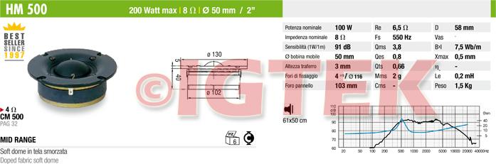 IGTEK - SCHEDA TECNICA CIARE HM500
