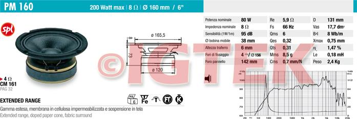 IGTEK - SCHEDA TECNICA CIARE PM160